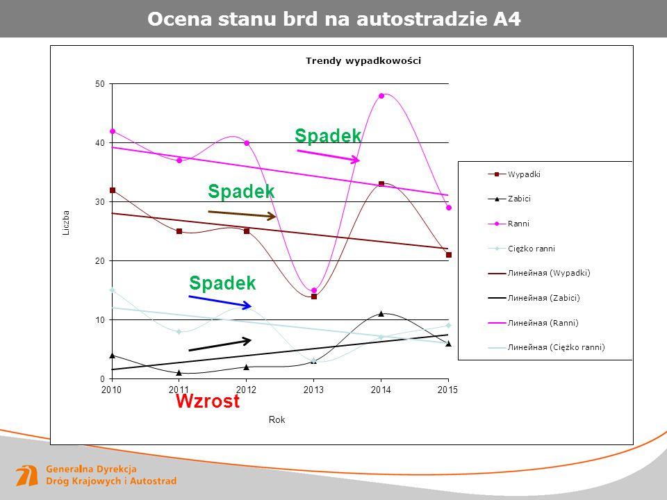 Ocena stanu brd na autostradzie A4 Spadek Wzrost