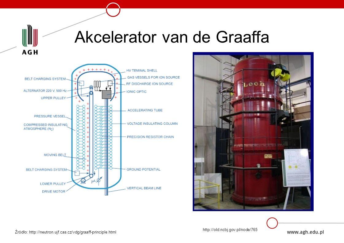 Akcelerator van de Graaffa Źródło: http://neutron.ujf.cas.cz/vdg/graaff-principle.html http://old.ncbj.gov.pl/node/765