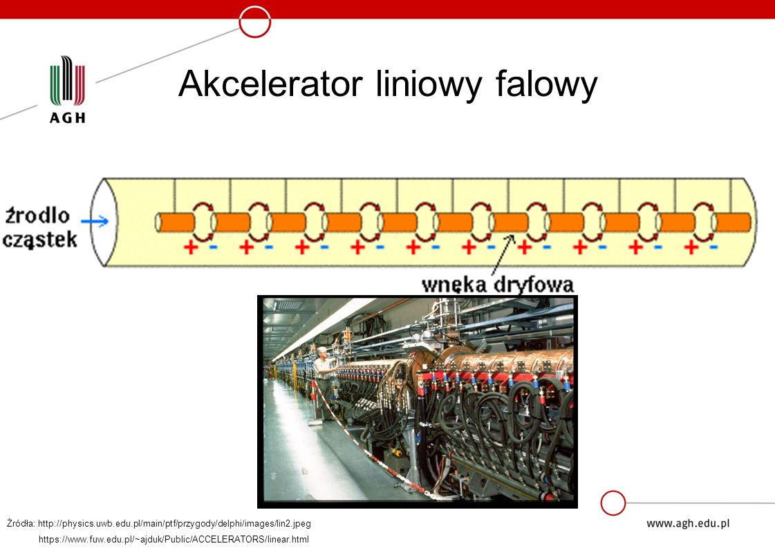 Akcelerator liniowy falowy Żródła: http://physics.uwb.edu.pl/main/ptf/przygody/delphi/images/lin2.jpeg https://www.fuw.edu.pl/~ajduk/Public/ACCELERATORS/linear.html