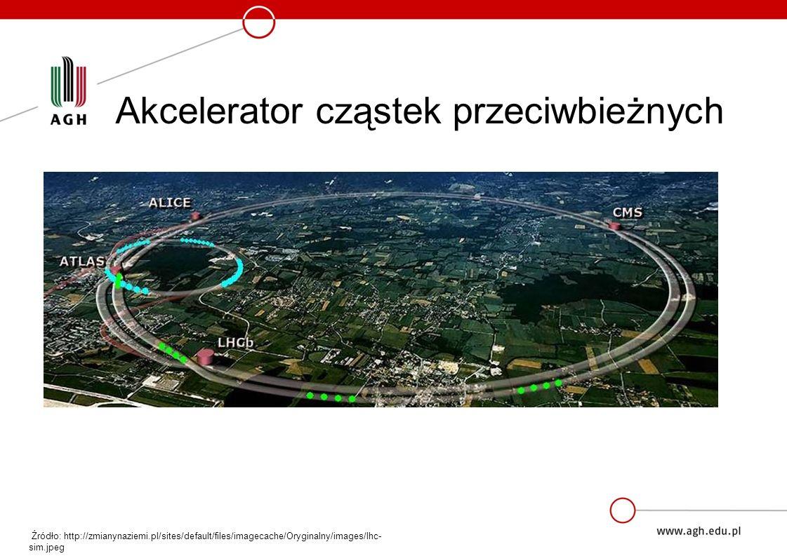 Akcelerator cząstek przeciwbieżnych Źródło: http://zmianynaziemi.pl/sites/default/files/imagecache/Oryginalny/images/lhc- sim.jpeg