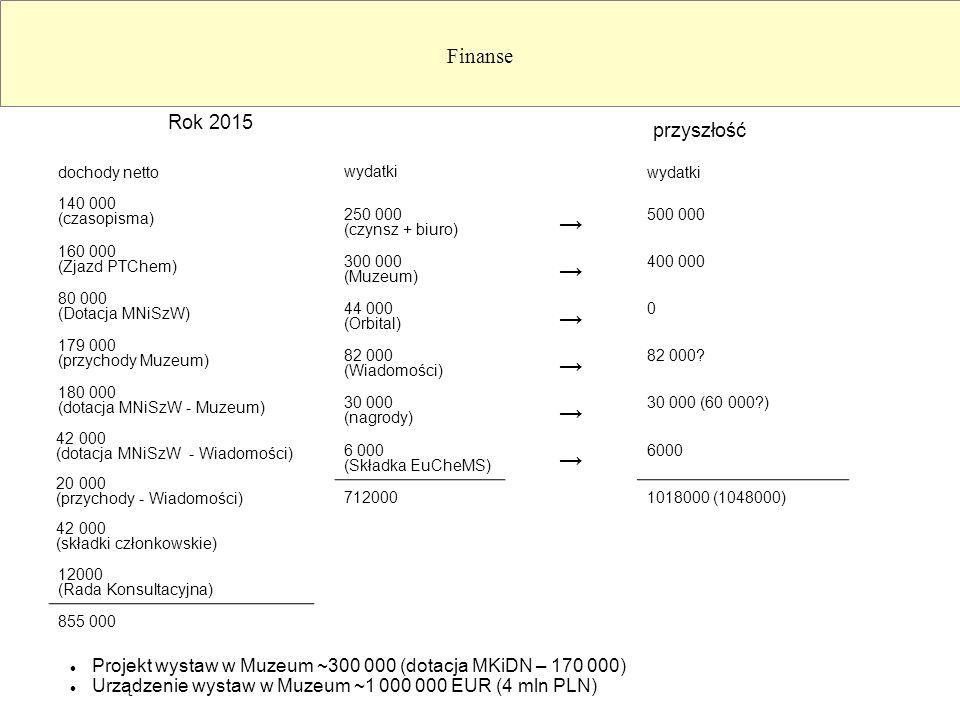 Finanse dochody netto 140 000 (czasopisma) 160 000 (Zjazd PTChem) 80 000 (Dotacja MNiSzW) 179 000 (przychody Muzeum) 180 000 (dotacja MNiSzW - Muzeum) 42 000 (dotacja MNiSzW - Wiadomości) 20 000 (przychody - Wiadomości) 42 000 (składki członkowskie) 12000 (Rada Konsultacyjna) 855 000 wydatki 250 000 (czynsz + biuro) → 500 000 300 000 (Muzeum) → 400 000 44 000 (Orbital) → 0 82 000 (Wiadomości) → 82 000.