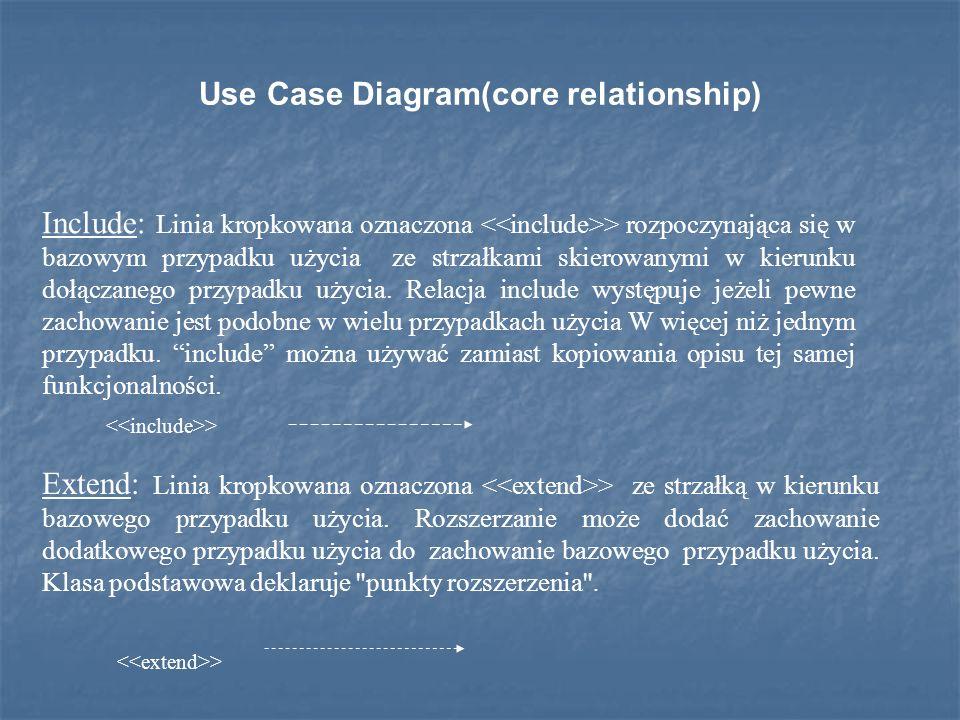 Use Case Diagram(core relationship) Extend: Linia kropkowana oznaczona > ze strzałką w kierunku bazowego przypadku użycia.