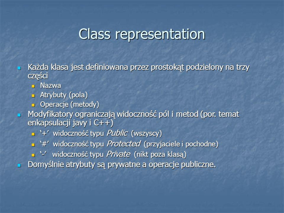 Class representation Każda klasa jest definiowana przez prostokąt podzielony na trzy części Każda klasa jest definiowana przez prostokąt podzielony na trzy części Nazwa Nazwa Atrybuty (pola) Atrybuty (pola) Operacje (metody) Operacje (metody) Modyfikatory ograniczają widoczność pól i metod (por.