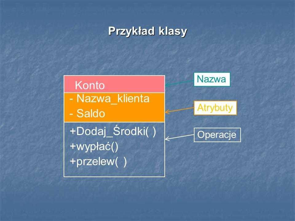 Przykład klasy Przykład klasy Konto - Nazwa_klienta - Saldo +Dodaj_Środki( ) +wypłać() +przelew( ) Nazwa Atrybuty Operacje