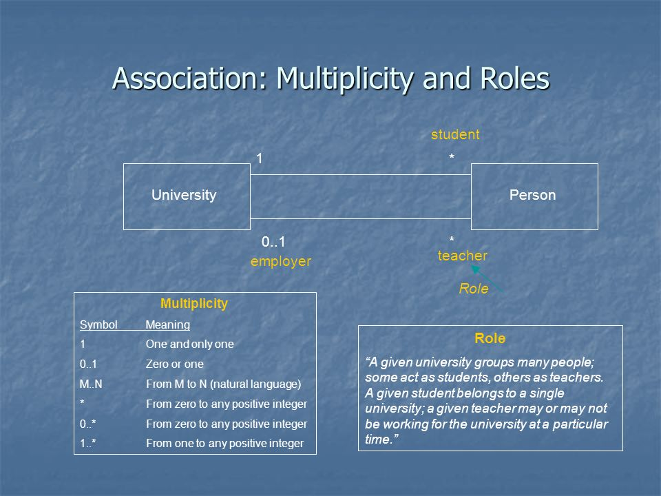 Association: Multiplicity and Roles UniversityPerson 1 0..1 * * Multiplicity SymbolMeaning 1One and only one 0..1Zero or one M..NFrom M to N (natural language) *From zero to any positive integer 0..*From zero to any positive integer 1..*From one to any positive integer teacher employer Role A given university groups many people; some act as students, others as teachers.