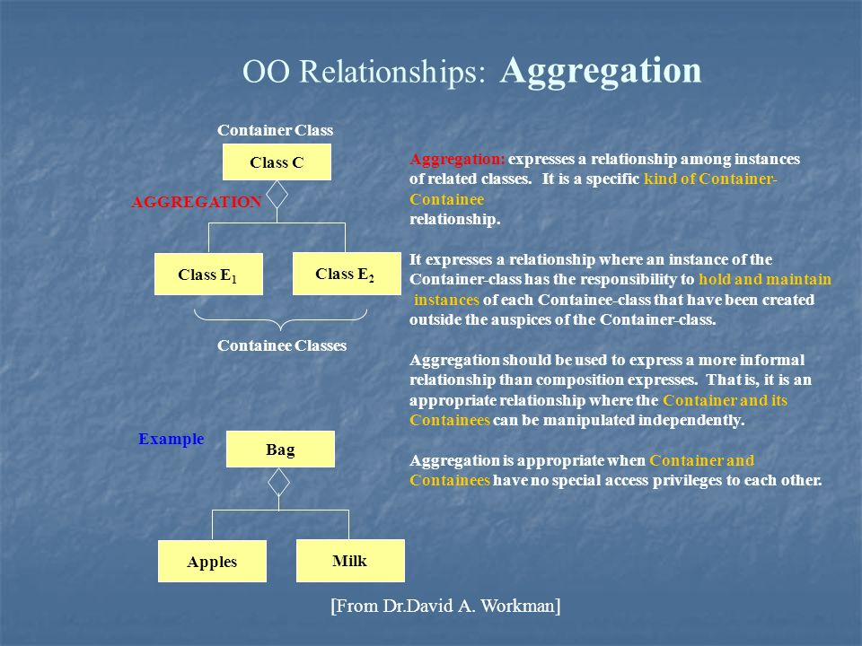 OO Relationships: Aggregation Class C Class E 1 Class E 2 AGGREGATION Aggregation: expresses a relationship among instances of related classes. It is