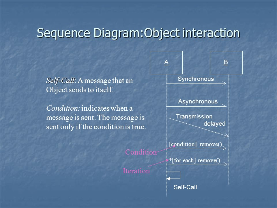 Sequence Diagram:Object interaction Self-Call Self-Call: A message that an Object sends to itself. Condition: indicates when a message is sent. The me
