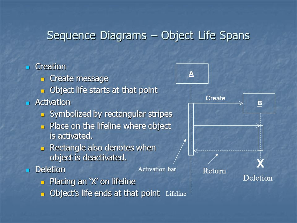 Sequence Diagrams – Object Life Spans Creation Creation Create message Create message Object life starts at that point Object life starts at that point Activation Activation Symbolized by rectangular stripes Symbolized by rectangular stripes Place on the lifeline where object is activated.
