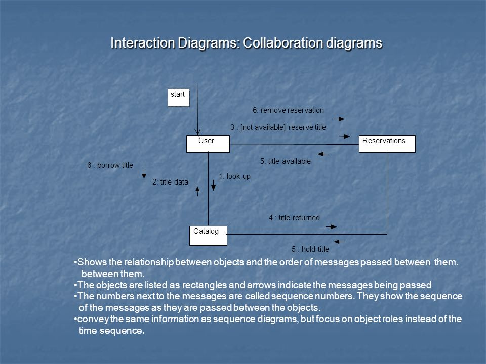 Interaction Diagrams: Collaboration diagrams Interaction Diagrams: Collaboration diagrams User Catalog Reservations start 1: look up 2: title data 3 : [not available] reserve title 4 : title returned 5 : hold title 6 : borrow title 6: remove reservation 5: title available Shows the relationship between objects and the order of messages passed between them.