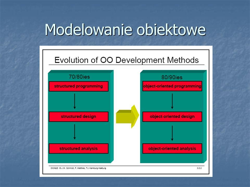 Modelowanie obiektowe