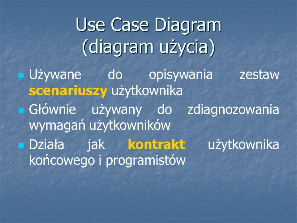 Use Case Diagram (diagram użycia) Używane do opisywania zestaw scenariuszy użytkownika Głównie używany do zdiagnozowania wymagań użytkowników Działa jak kontrakt użytkownika końcowego i programistów