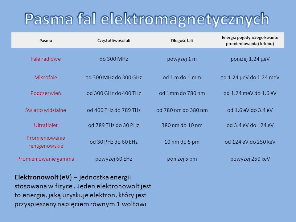 PasmoCzęstotliwość faliDługość fali Energia pojedynczego kwantu promieniowania (fotonu) Fale radiowedo 300 MHzpowyżej 1 mponiżej 1.24 μeV Mikrofaleod