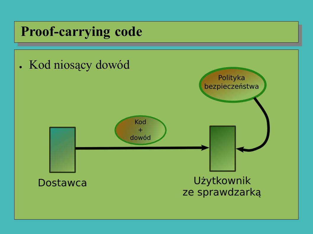 Proof-carrying code ● Kod niosący dowód