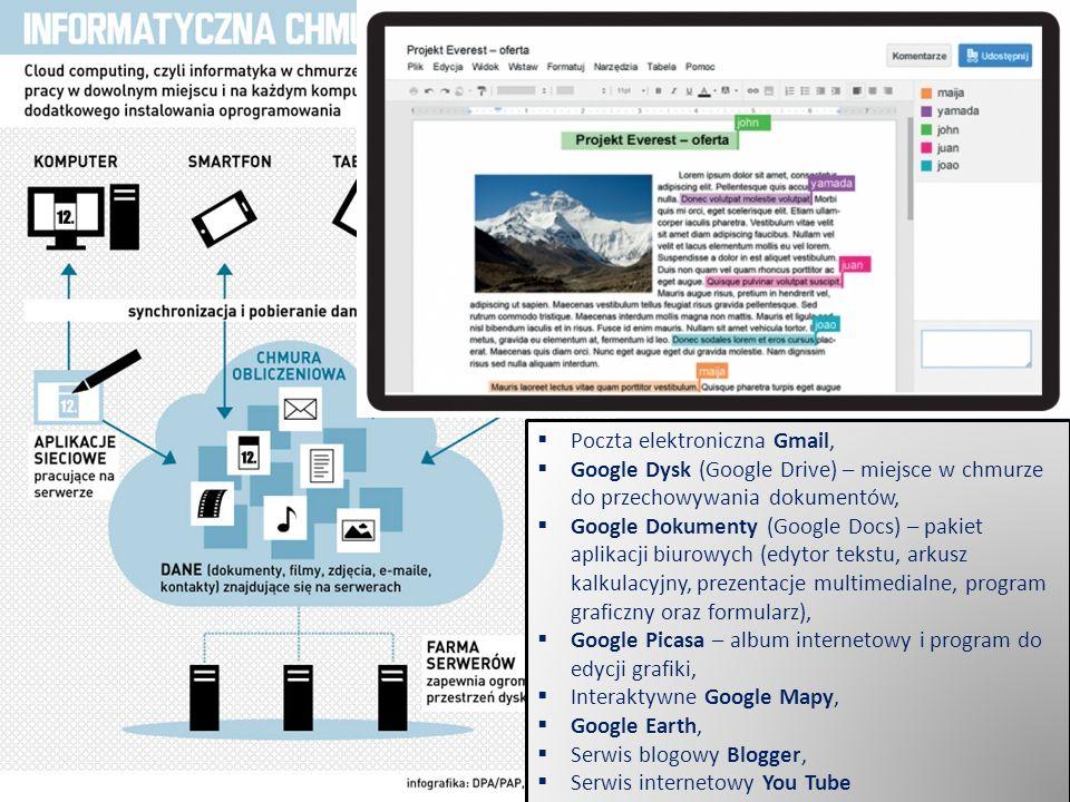  Poczta elektroniczna Gmail,  Google Dysk (Google Drive) – miejsce w chmurze do przechowywania dokumentów,  Google Dokumenty (Google Docs) – pakiet aplikacji biurowych (edytor tekstu, arkusz kalkulacyjny, prezentacje multimedialne, program graficzny oraz formularz),  Google Picasa – album internetowy i program do edycji grafiki,  Interaktywne Google Mapy,  Google Earth,  Serwis blogowy Blogger,  Serwis internetowy You Tube