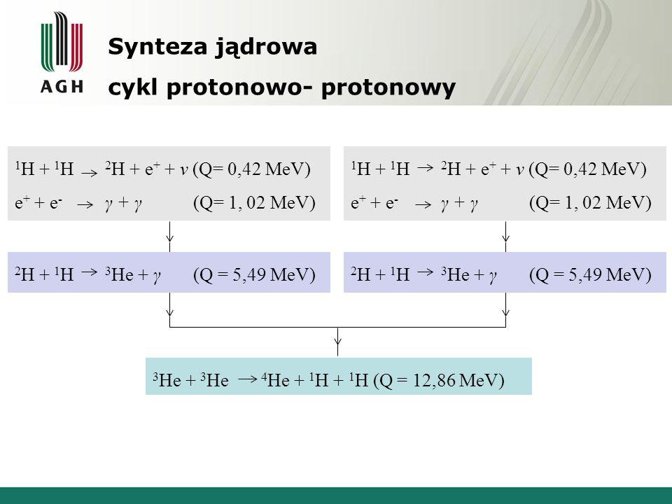 Synteza jądrowa cykl protonowo- protonowy 3 He + 3 He 4 He + 1 H + 1 H (Q = 12,86 MeV) 1 H + 1 H 2 H + e + + v (Q= 0,42 MeV) e + + e - γ + γ (Q= 1, 02 MeV) 2 H + 1 H 3 He + γ (Q = 5,49 MeV) 1 H + 1 H 2 H + e + + v (Q= 0,42 MeV) e + + e - γ + γ (Q= 1, 02 MeV) 2 H + 1 H 3 He + γ (Q = 5,49 MeV)