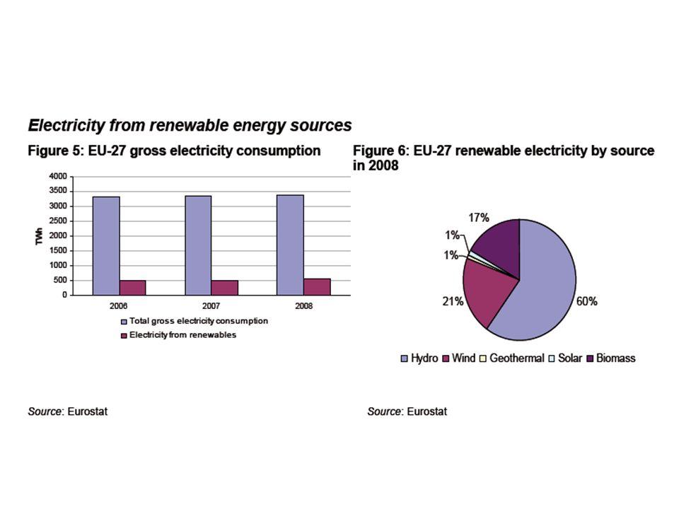 Energia odnawialna Wodna92.5 Biomasy 5.5 Geotermalna 1.5 Wiatrowa 0.5 Słoneczna 0.05
