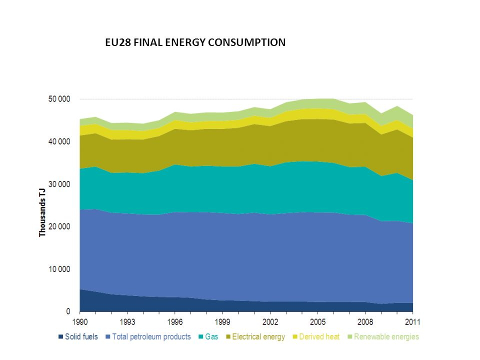 EU28 FINAL ENERGY CONSUMPTION