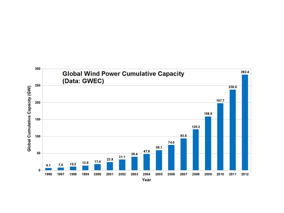 Top 10 countries by nameplate windpower capacity (2012 year-end)[66] Country Windpower capacity (MW)MW % world total China75,564 ǂ 26.8 United States60,00721.2 Germany31,33211.1 Spain22,7968.1 India18,4216.5 United Kingdom8,8453.0 Italy8,1442.9 France7,196 ǂ 2.5 Canada6,2002.2 Portugal4,5251.6 (rest of world)rest of world39,85314.1 World total282,482 MW100%