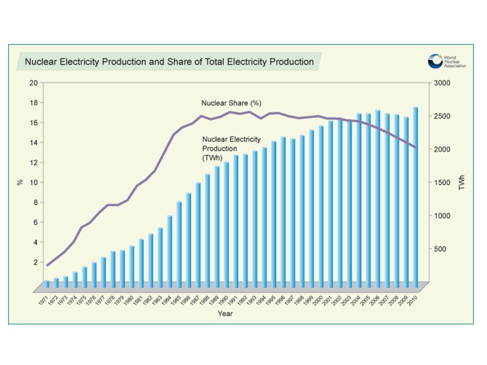 Energia atomowa Z A L E T Y  wydajne źródło energii  niska emisja CO2 W A D Y  niebezpieczny transport, składowanie i utylizacja odpadów promieniotwórczych  ryzyko awarii, ataku terrorystycznego  problemy ekonomiczne: wysoki koszt utrzymania i likwidacji, ograniczony czas funkcjonowania elektrowni