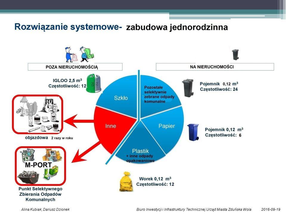 2016-09-19Alina Kubiak, Dariusz Dzionek Biuro Inwestycji i Infrastruktury Technicznej Urząd Miasta Zduńska Wola