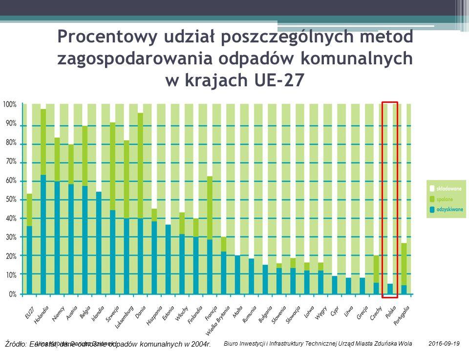 2016-09-19Alina Kubiak, Dariusz Dzionek Biuro Inwestycji i Infrastruktury Technicznej Urząd Miasta Zduńska Wola Procentowy udział poszczególnych metod zagospodarowania odpadów komunalnych w krajach UE-27 Źródło: Eurostat, dane odnośnie odpadów komunalnych w 2004r.