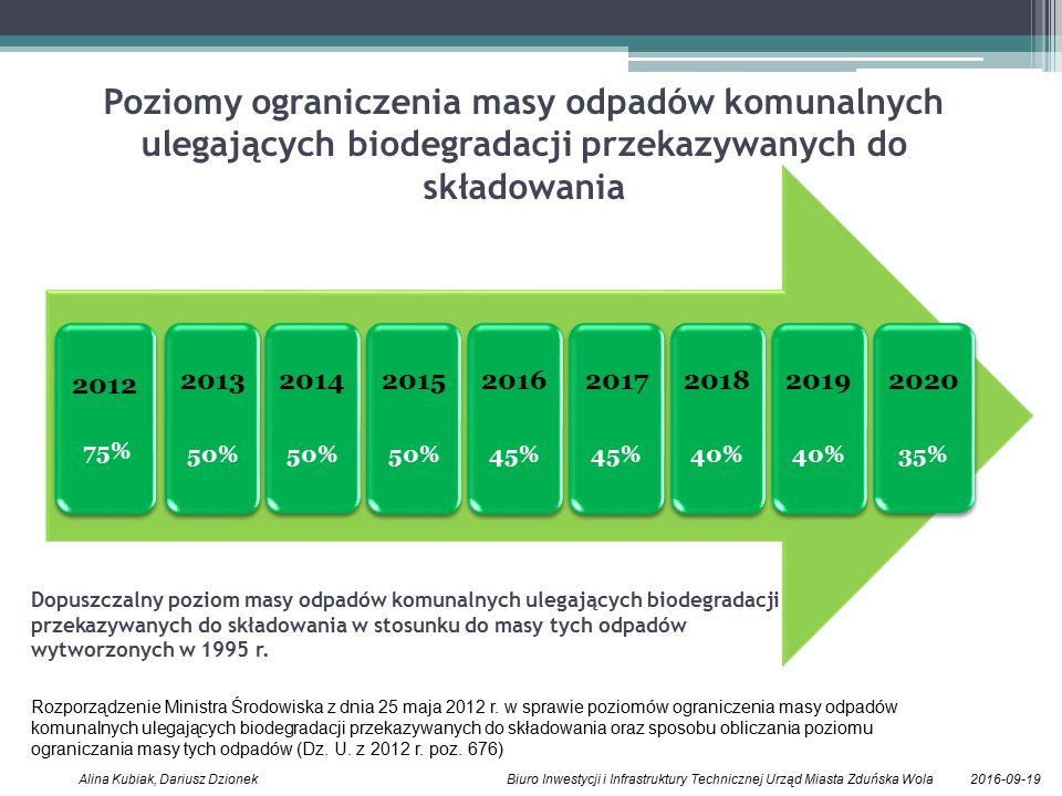 2016-09-19Alina Kubiak, Dariusz Dzionek Biuro Inwestycji i Infrastruktury Technicznej Urząd Miasta Zduńska Wola 2012 75% 2013 50% 2014 50% 2015 50% 2016 45% 2017 45% 2018 40% 2019 40% 2020 35% Poziomy ograniczenia masy odpadów komunalnych ulegających biodegradacji przekazywanych do składowania Dopuszczalny poziom masy odpadów komunalnych ulegających biodegradacji przekazywanych do składowania w stosunku do masy tych odpadów wytworzonych w 1995 r.
