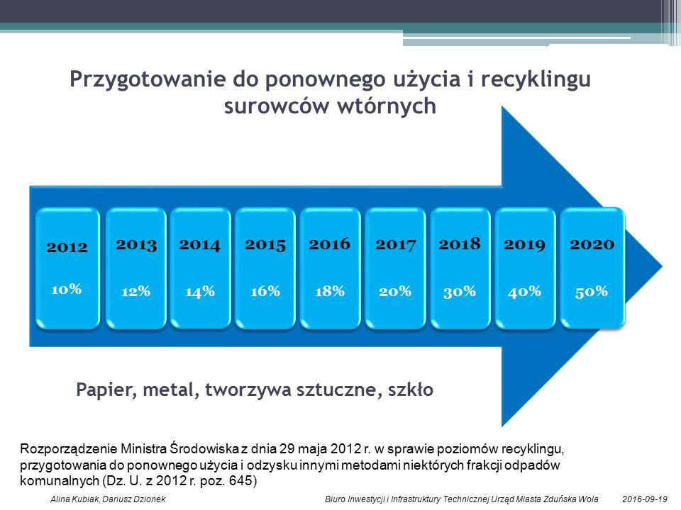 2016-09-19Alina Kubiak, Dariusz Dzionek Biuro Inwestycji i Infrastruktury Technicznej Urząd Miasta Zduńska Wola 2012 10% 2013 12% 2014 14% 2015 16% 2016 18% 2017 20% 2018 30% 2019 40% 2020 50% Przygotowanie do ponownego użycia i recyklingu surowców wtórnych Papier, metal, tworzywa sztuczne, szkło Rozporządzenie Ministra Środowiska z dnia 29 maja 2012 r.