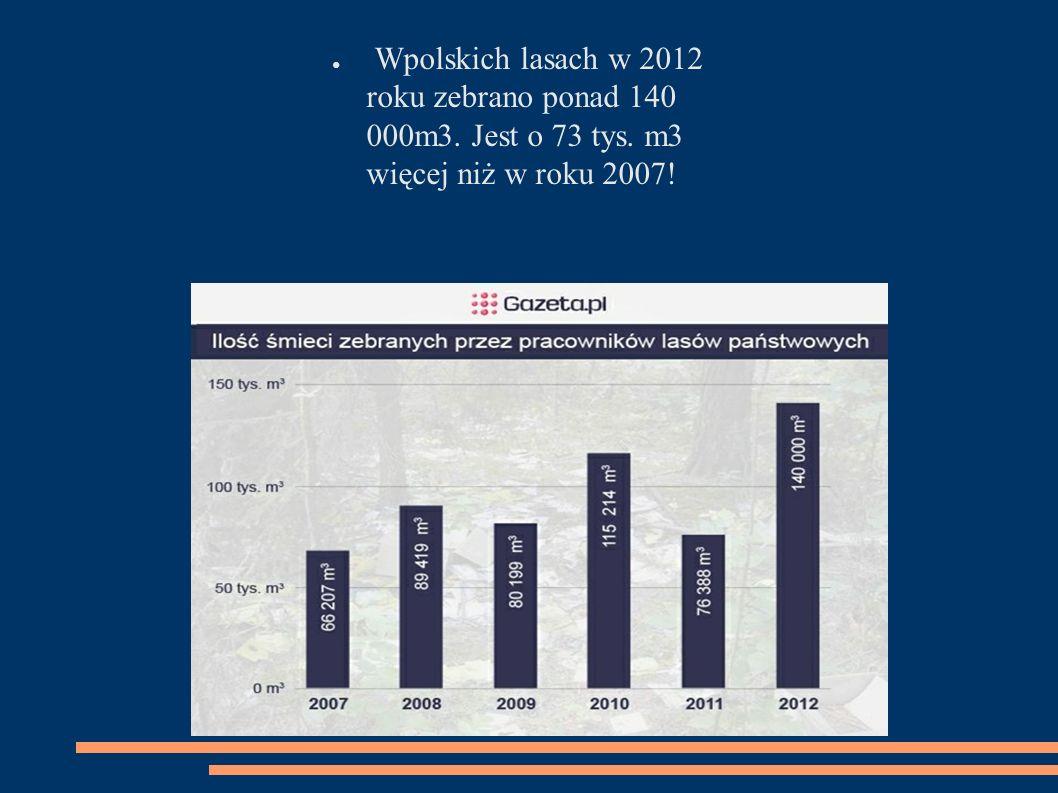 ● Wpolskich lasach w 2012 roku zebrano ponad 140 000m3. Jest o 73 tys. m3 więcej niż w roku 2007!