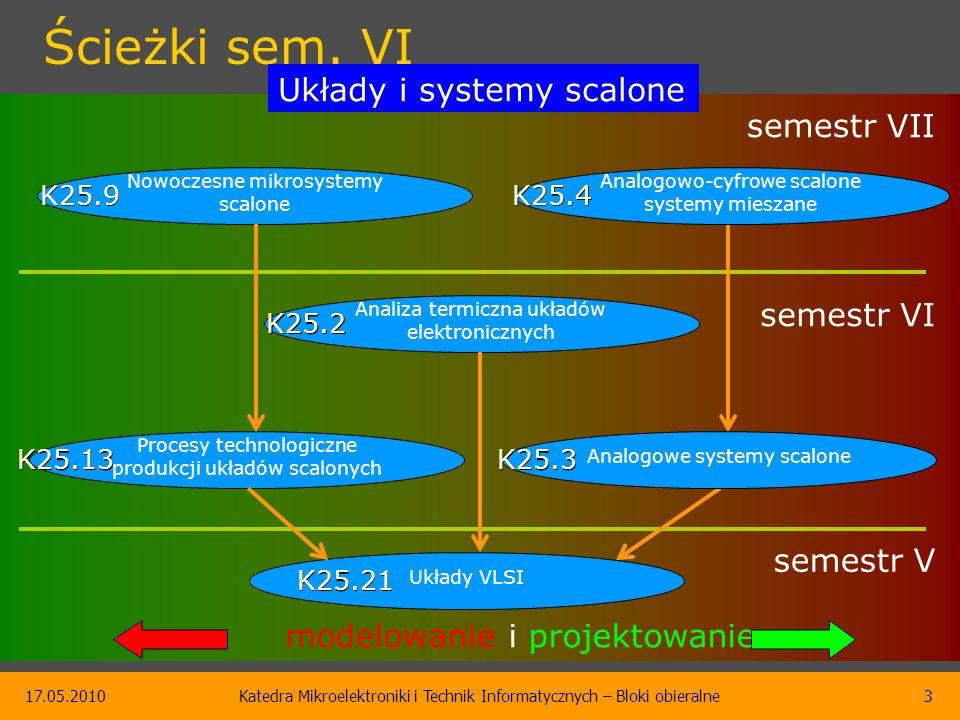 Blok Nowoczesne mikrosystemy scalone K25.9 Katedra Mikroelektroniki i Technik Informatycznych