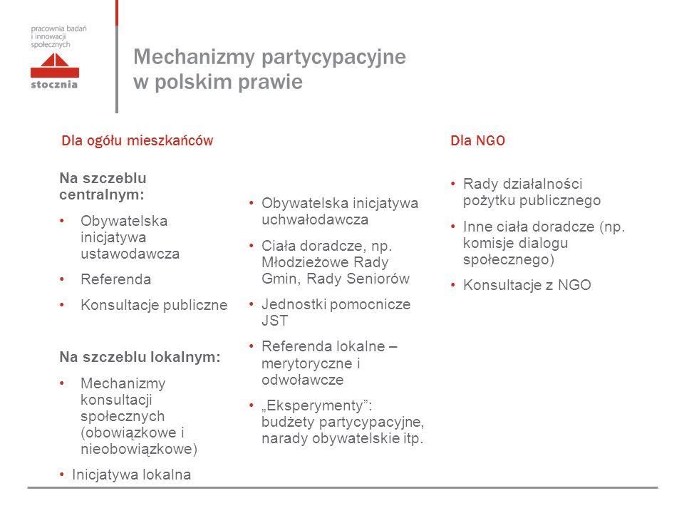 Mechanizmy partycypacyjne w polskim prawie Na szczeblu centralnym: Obywatelska inicjatywa ustawodawcza Referenda Konsultacje publiczne Na szczeblu lokalnym: Mechanizmy konsultacji społecznych (obowiązkowe i nieobowiązkowe) Inicjatywa lokalna Obywatelska inicjatywa uchwałodawcza Ciała doradcze, np.