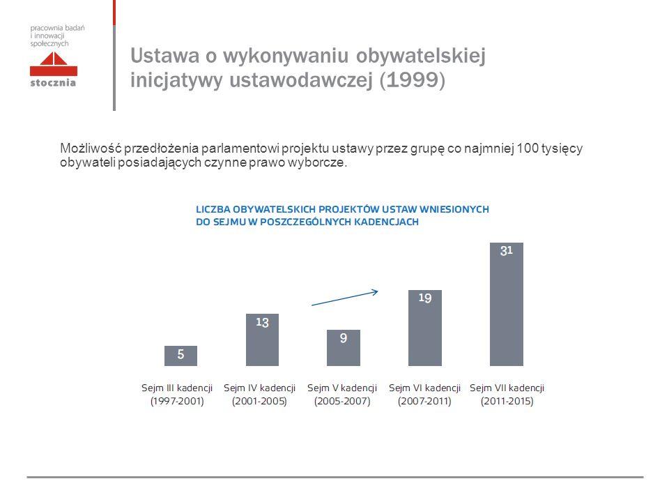 Ustawa o wykonywaniu obywatelskiej inicjatywy ustawodawczej (1999) Możliwość przedłożenia parlamentowi projektu ustawy przez grupę co najmniej 100 tysięcy obywateli posiadających czynne prawo wyborcze.