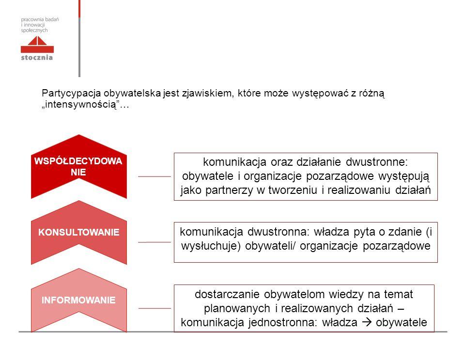 """Partycypacja obywatelska jest zjawiskiem, które może występować z różną """"intensywnością … WSPÓŁDECYDOWA NIE KONSULTOWANIE INFORMOWANIE dostarczanie obywatelom wiedzy na temat planowanych i realizowanych działań – komunikacja jednostronna: władza  obywatele komunikacja dwustronna: władza pyta o zdanie (i wysłuchuje) obywateli/ organizacje pozarządowe komunikacja oraz działanie dwustronne: obywatele i organizacje pozarządowe występują jako partnerzy w tworzeniu i realizowaniu działań"""