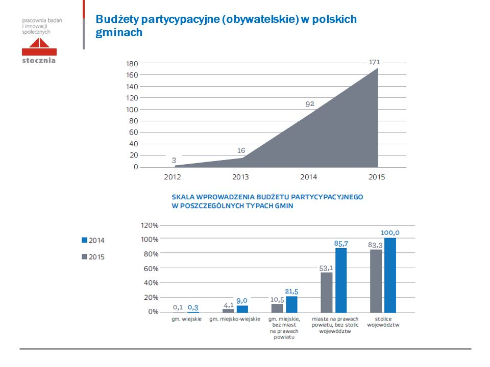 Budżety partycypacyjne (obywatelskie) w polskich gminach