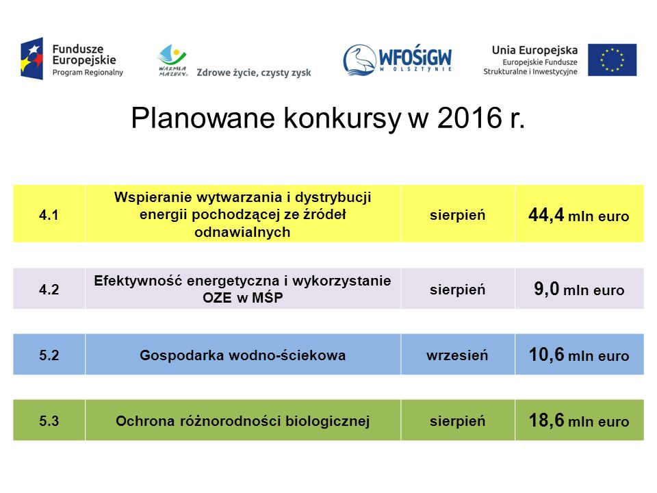 4.1 Wspieranie wytwarzania i dystrybucji energii pochodzącej ze źródeł odnawialnych sierpień 44,4 mln euro 4.2 Efektywność energetyczna i wykorzystanie OZE w MŚP sierpień 9,0 mln euro 5.2Gospodarka wodno-ściekowawrzesień 10,6 mln euro 5.3Ochrona różnorodności biologicznejsierpień 18,6 mln euro Planowane konkursy w 2016 r.