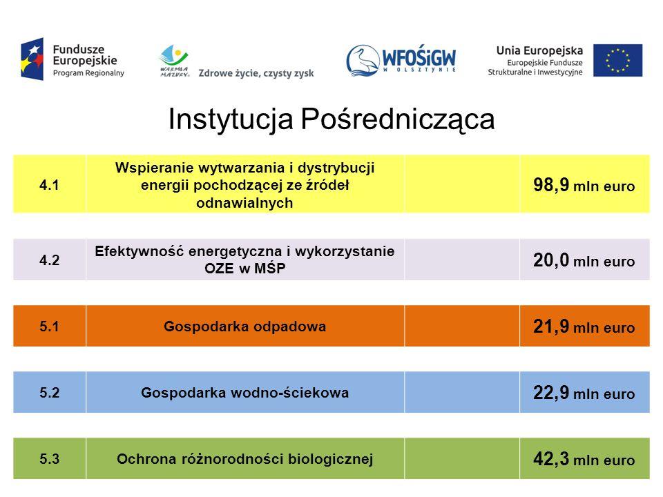 4.1 Wspieranie wytwarzania i dystrybucji energii pochodzącej ze źródeł odnawialnych 98,9 mln euro 4.2 Efektywność energetyczna i wykorzystanie OZE w MŚP 20,0 mln euro 5.1Gospodarka odpadowa 21,9 mln euro 5.2Gospodarka wodno-ściekowa 22,9 mln euro 5.3Ochrona różnorodności biologicznej 42,3 mln euro Instytucja Pośrednicząca