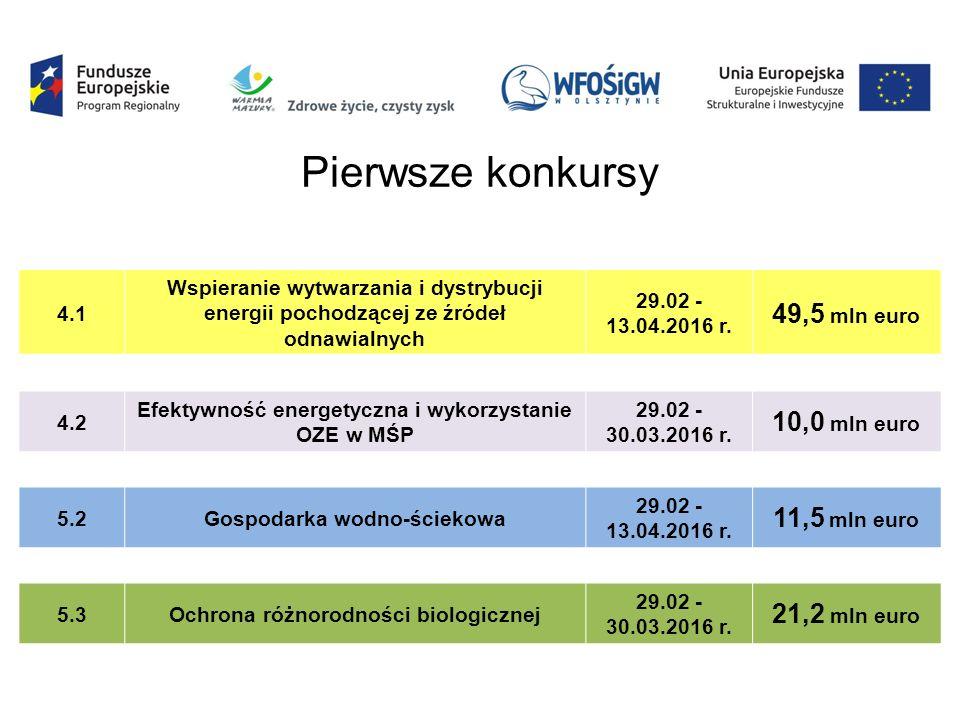 4.1 Wspieranie wytwarzania i dystrybucji energii pochodzącej ze źródeł odnawialnych 29.02 - 13.04.2016 r. 49,5 mln euro 4.2 Efektywność energetyczna i