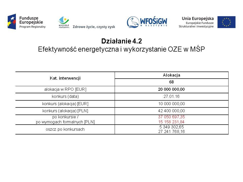 Działanie 4.2 Efektywność energetyczna i wykorzystanie OZE w MŚP