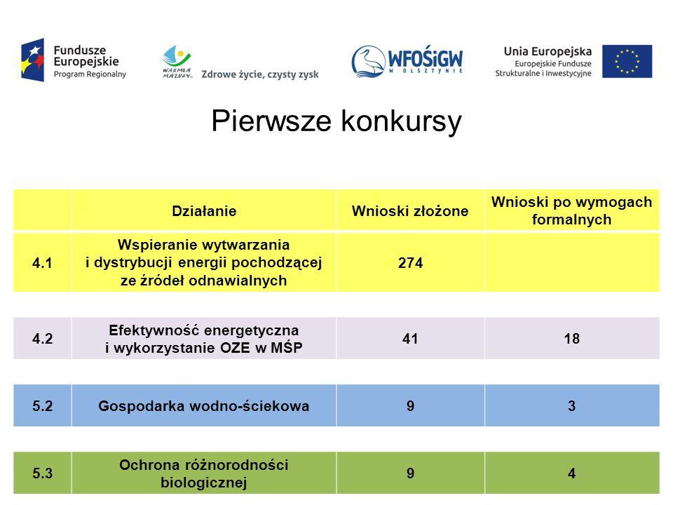 DziałanieWnioski złożone Wnioski po wymogach formalnych 4.1 Wspieranie wytwarzania i dystrybucji energii pochodzącej ze źródeł odnawialnych 274 4.2 Efektywność energetyczna i wykorzystanie OZE w MŚP 4118 5.2Gospodarka wodno-ściekowa93 5.3 Ochrona różnorodności biologicznej 94 Pierwsze konkursy