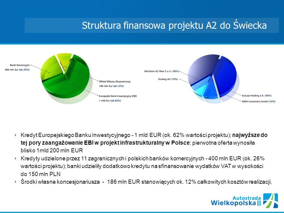 Struktura finansowa projektu A2 do Świecka Kredyt Europejskiego Banku Inwestycyjnego - 1 mld EUR (ok.