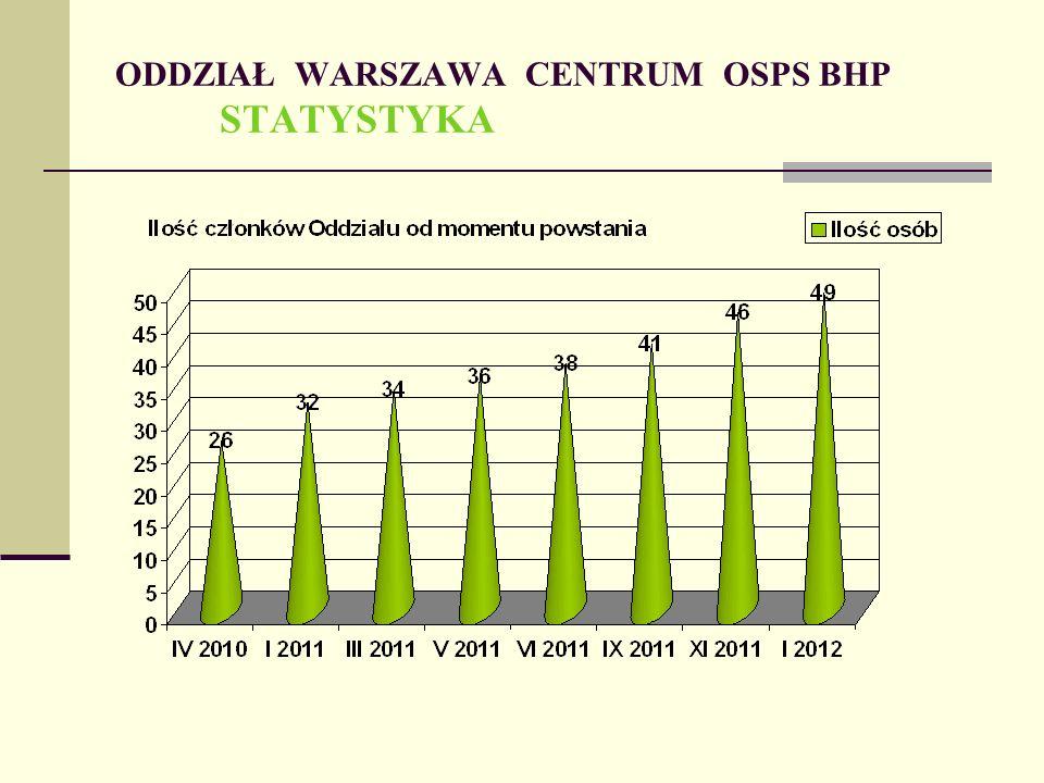 ODDZIAŁ WARSZAWA CENTRUM OSPS BHP STATYSTYKA