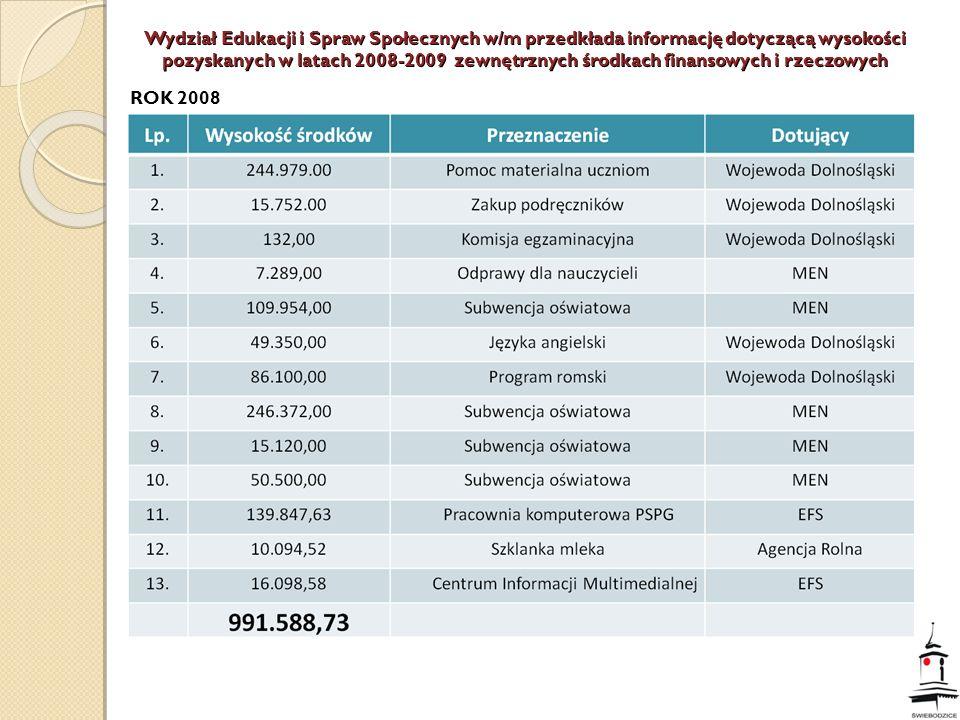 Wydział Edukacji i Spraw Społecznych w/m przedkłada informację dotyczącą wysokości pozyskanych w latach 2008-2009 zewnętrznych środkach finansowych i rzeczowych ROK 2008