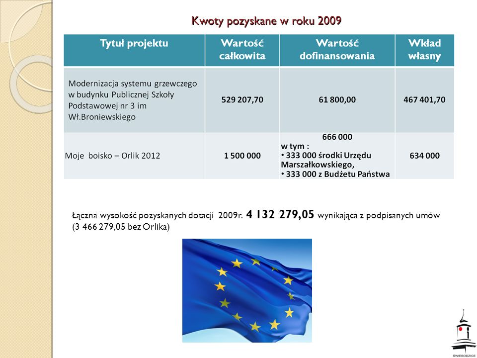 Łączna wysokość pozyskanych dotacji 2009r. 4 132 279,05 wynikająca z podpisanych umów (3 466 279,05 bez Orlika)