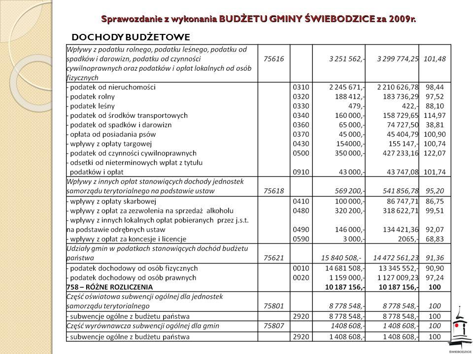 Wydział Edukacji i Spraw Społecznych w/m przedkłada informację dotyczącą wysokości pozyskanych w latach 2008-2009 zewnętrznych środkach finansowych i rzeczowych ROK 2009