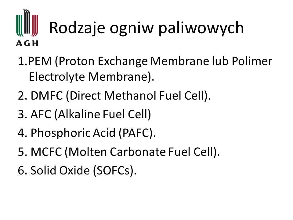 Rodzaje ogniw paliwowych 1.PEM (Proton Exchange Membrane lub Polimer Electrolyte Membrane).