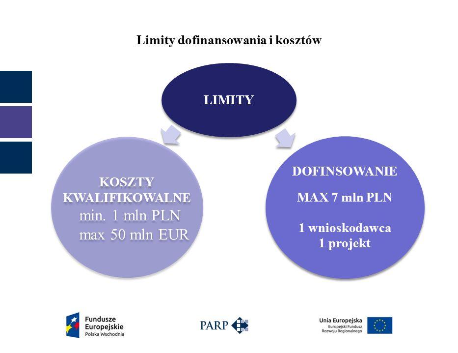 Limity dofinansowania i kosztów LIMITY KOSZTY KWALIFIKOWALNE min.
