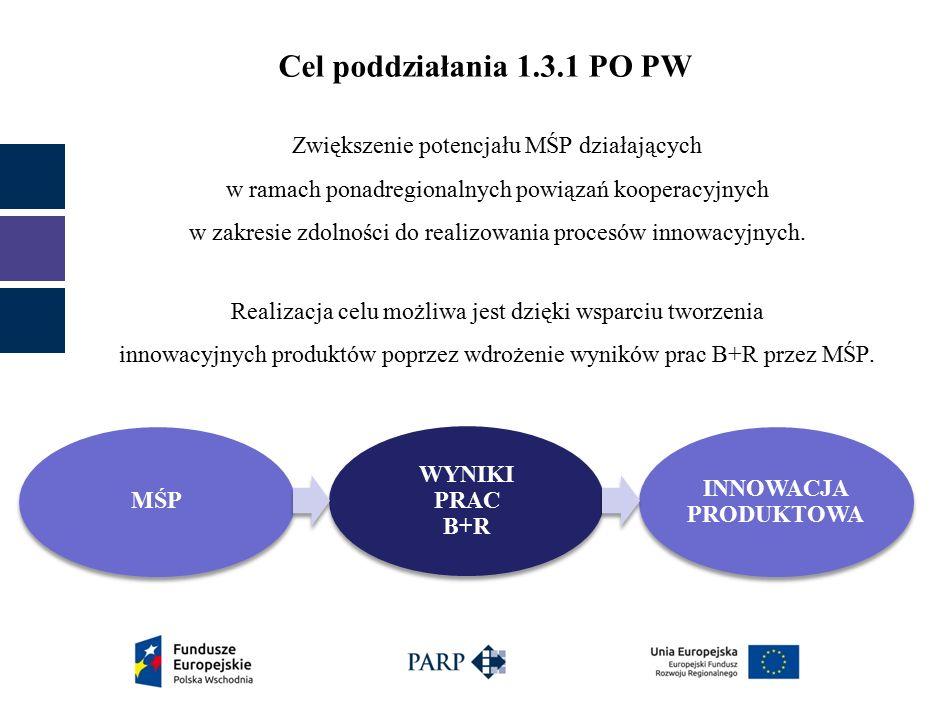 Podstawy prawne udzielania dofinansowania  rozporządzenie Ministra Infrastruktury i Rozwoju z dnia 13 lipca 2015 r.