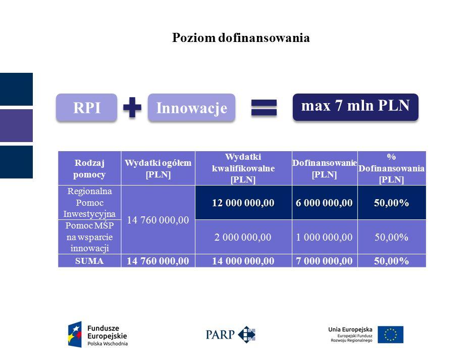 Poziom dofinansowania Rodzaj pomocy Wydatki ogółem [PLN] Wydatki kwalifikowalne [PLN] Dofinansowanie [PLN] % Dofinansowania [PLN] Regionalna Pomoc Inwestycyjna 14 760 000,00 12 000 000,00 6 000 000,00 50,00% Pomoc MŚP na wsparcie innowacji 2 000 000,001 000 000,0050,00% SUMA 14 760 000,0014 000 000,007 000 000,0050,00% RPI Innowacje max 7 mln PLN