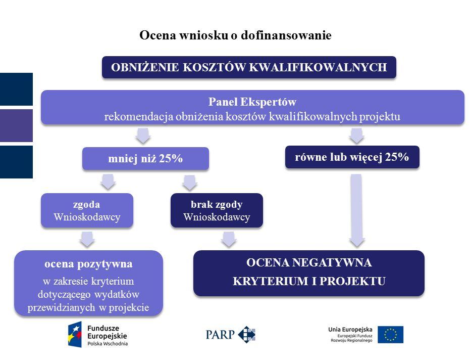 Ocena wniosku o dofinansowanie Panel Ekspertów rekomendacja obniżenia kosztów kwalifikowalnych projektu Panel Ekspertów rekomendacja obniżenia kosztów kwalifikowalnych projektu mniej niż 25% zgoda Wnioskodawcy zgoda Wnioskodawcy ocena pozytywna w zakresie kryterium dotyczącego wydatków przewidzianych w projekcie ocena pozytywna w zakresie kryterium dotyczącego wydatków przewidzianych w projekcie równe lub więcej 25% OCENA NEGATYWNA KRYTERIUM I PROJEKTU OCENA NEGATYWNA KRYTERIUM I PROJEKTU brak zgody Wnioskodawcy brak zgody Wnioskodawcy OBNIŻENIE KOSZTÓW KWALIFIKOWALNYCH