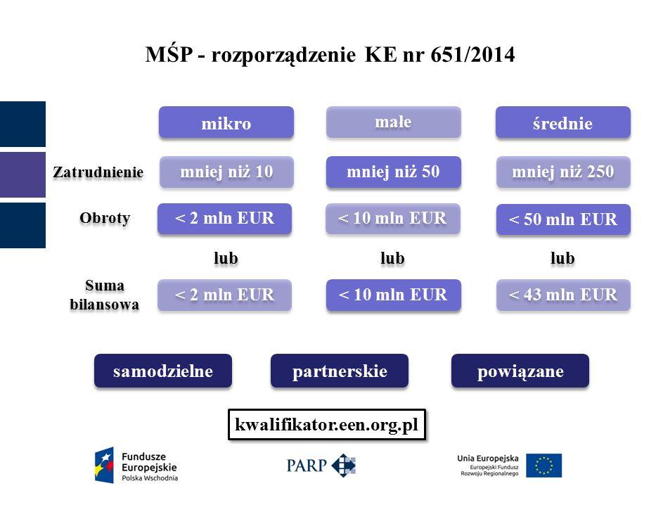 MŚP - rozporządzenie KE nr 651/2014 kwalifikator.een.org.pl Suma bilansowa Obroty Zatrudnienie samodzielne partnerskie powiązane mikro małe średnie mniej niż 50 mniej niż 10 mniej niż 250 < 2 mln EUR < 10 mln EUR < 50 mln EUR < 10 mln EUR < 43 mln EUR lub