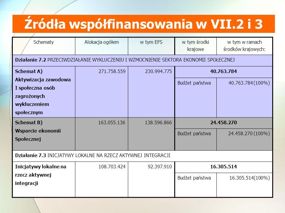 Źródła współfinansowania w VII.2 i 3 SchematyAlokacja ogółemw tym EFS w tym środki krajowe w tym w ramach środków krajowych: Działanie 7.2 PRZECIWDZIAŁANIE WYKLUCZENIU I WZMOCNIENIE SEKTORA EKONOMII SPOŁECZNEJ Schemat A) Aktywizacja zawodowa I społeczna osób zagrożonych wykluczeniem społecznym 271.758.559230.994.775 40.763.784 Budżet państwa40.763.784 (100%) Schemat B) Wsparcie ekonomii Społecznej 163.055.136138.596.866 24.458.270 Budżet państwa24.458.270 (100%) Działanie 7.3 INICJATYWY LOKALNE NA RZECZ AKTYWNEJ INTEGRACJI Inicjatywy lokalne na rzecz aktywnej integracji 108.703.42492.397.91016.305.514 Budżet państwa16.305.514(100%)